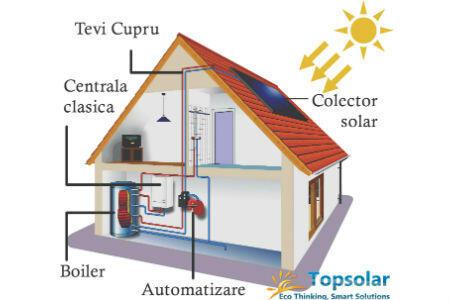 sisteme solare