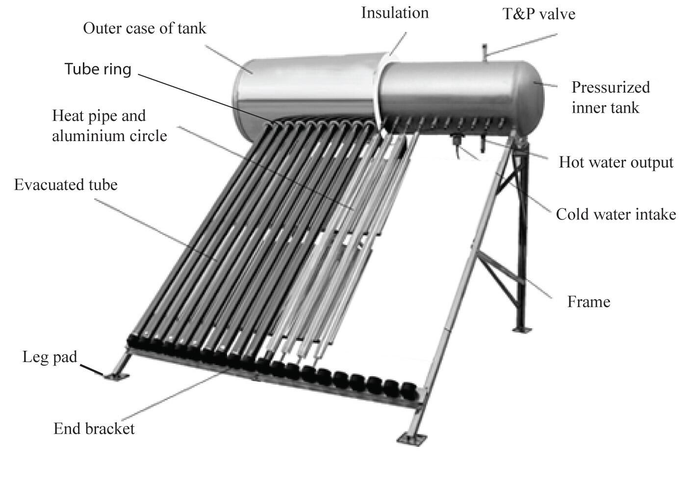 Panou Solar Presurizat 100l